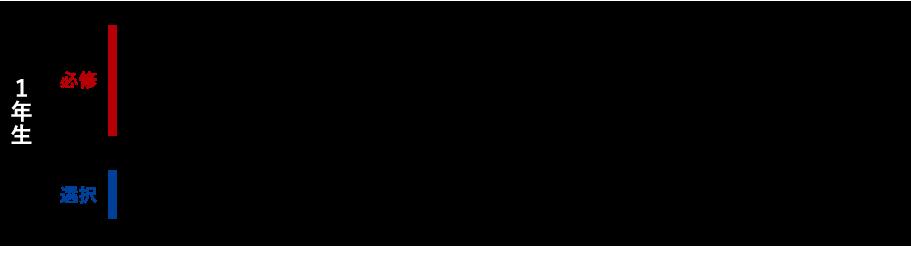早稲田大学創造理工学部 経営システム工学科進路